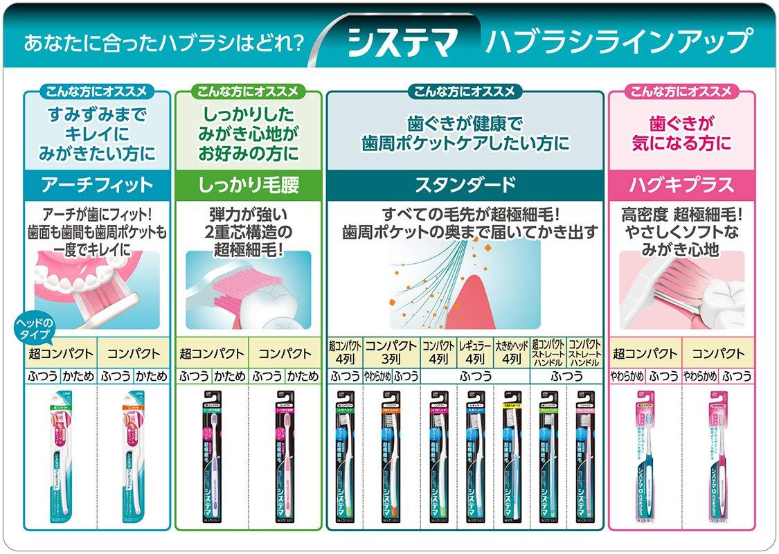【日本直邮】システマ拱形合身牙刷紧凑一般